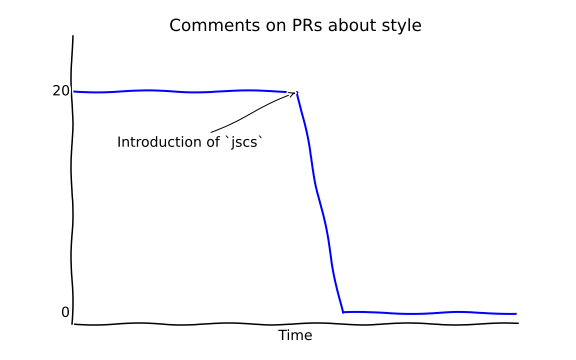 Steep decline of style comments in PRs when `jscs` is introduced