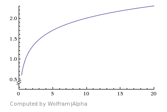 Logarithmic growth graph
